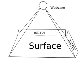 MirrorTouch Diagram