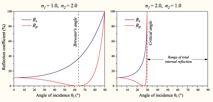 Well  this image really is quite intimidating. I wont even pretend to understand it  but it looks like Fresnels equations with different values of n1 and n2 (some ratio for different temperatures). And is the plot on the right the same Total Internal Reflection in FTIR?