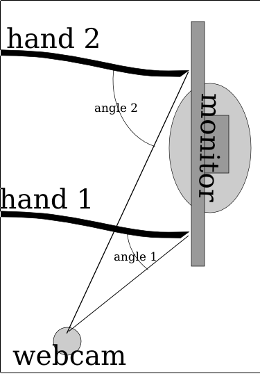 Notice how Angle 2 for hand 2 is much larger than angle 1 because of how it