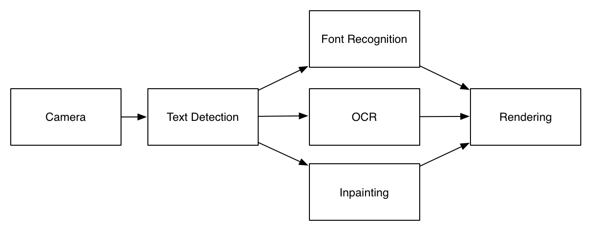 cloning word lens with opencv 3 0
